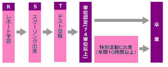岩手 県立 大学 事務 管理 システム